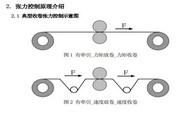 正弦电气EM329A-055-3A变频器用户手册