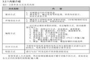 中源动力ZY-G800E-5.5K-3B型变频器使用说明书