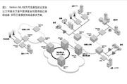 BROCADE NETIRON MLX-8多业务IP/MPLS聚合路由器说明