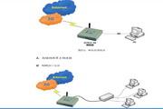 宏电 3G路由器H7921使用说明书