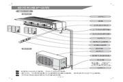 科龙 KF-35GW/NE空调器 使用说明书