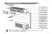 科龙 KF-32GW/NE空调器 使用说明书