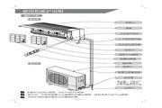 科龙 KF-32GW/NA6空调器 使用说明书
