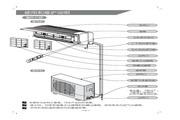 科龙 KFR-32GW/NE空调器 使用说明书