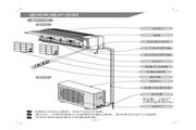 科龙 KFR-32GW/NQ空调器 使用说明书