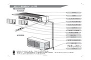 科龙 KFR-26GW/NQ1空调器 使用说明书