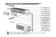 科龙 KFR-26GW/NE空调器 使用说明书