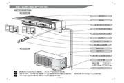 科龙 KFR-23GW/NE空调器 使用说明书