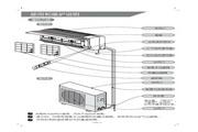 科龙 KFR-23GW/NQ1空调器 使用说明书