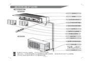 科龙 KF-35GW/NQ空调器 使用说明书