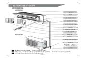 科龙 KF-35GW/ND空调器 使用说明书