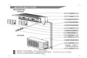 科龙 KF-35GW/KB空调器 使用说明书