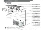 科龙 KFR-32GW/KB空调器 使用说明书