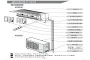 科龙 KFR-23GW/ND空调器 使用说明书