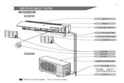 科龙 KFR-35GW/VNFDBpJ-3分体挂壁式空调器 使用说明书