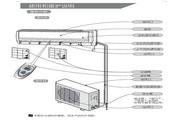 科龙 KFR-26GW/VPJ-N3分体挂壁式空调器 使用说明书