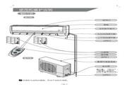 科龙 KFR-35GW/VP-N3空调 使用说明书