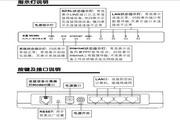 水星ADSL2+宽带路由器MD885型使用说明书