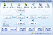 宏达种子销售管理系统 绿色版 1.0