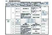 士林SS043-5.5K变频器说明书