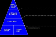 管理体系PPT模板