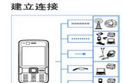 诺基亚N82手机使用说明书