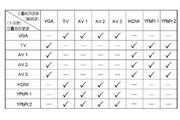 奇美多媒体液晶显示器DTL-742E500型使用说明书