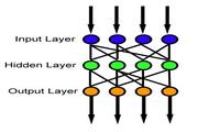 Feed Forward Neural Network 1.0