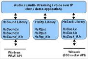 HsVoipSDK 1.3