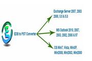 Convert EDB PST 7.5