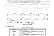 康元CDE500-4T160G/185L变频器使用说明书