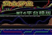 MT4平台指标模版-黄金趋势罗盘