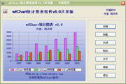 wfChart 统计图...