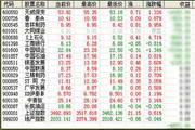 阿房迷你股票机 0.9.9