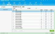 2015版医学三基考试宝典(神经内科学) 11.0