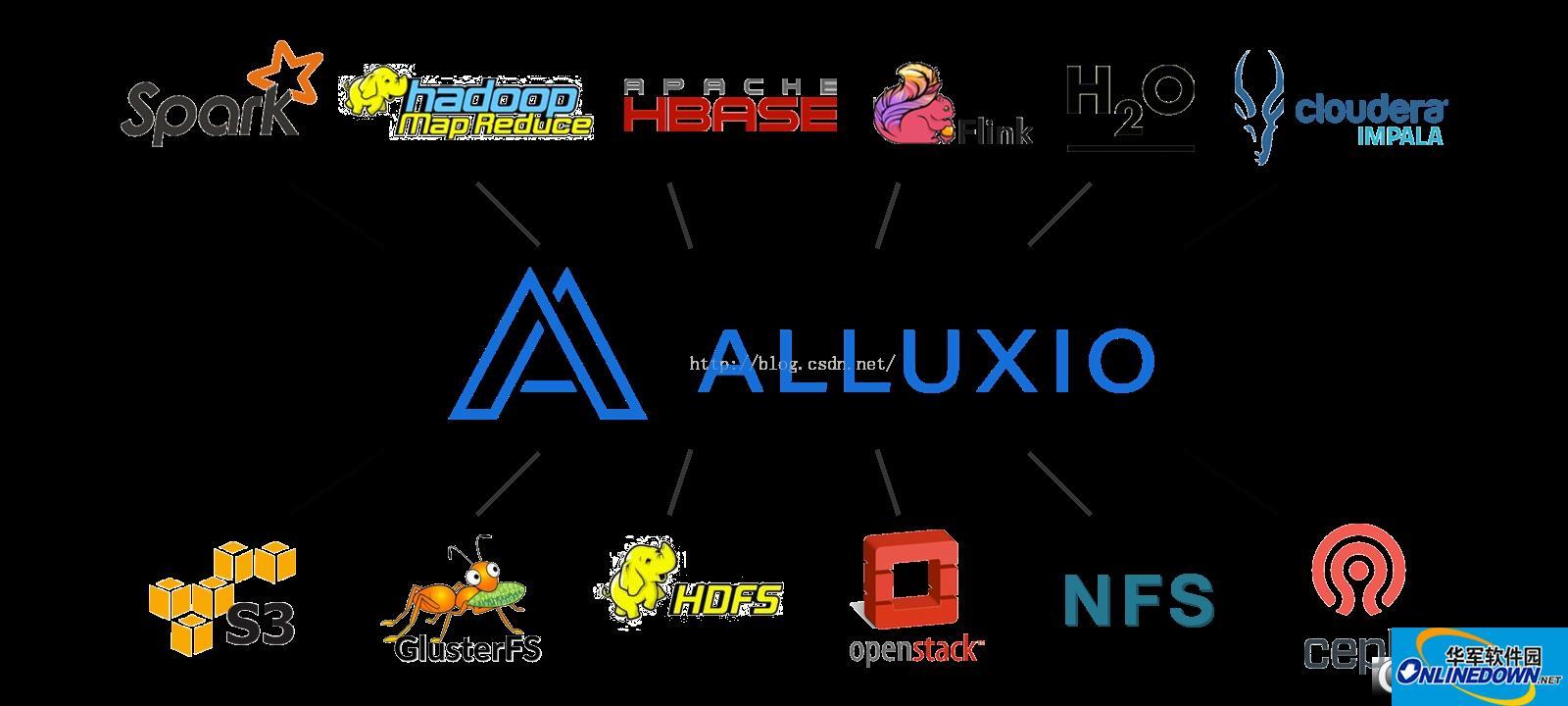 Alluxio分布式存储系统