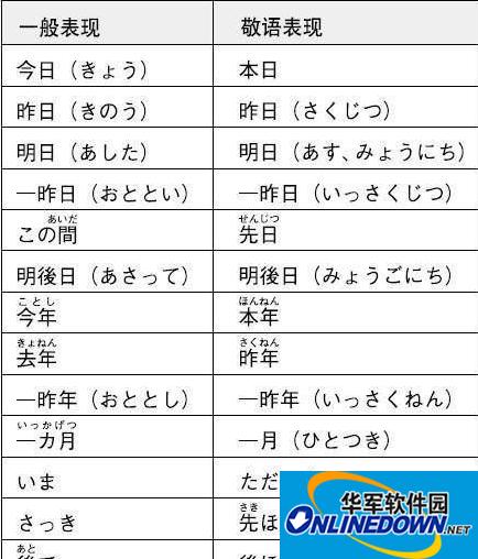 日语学习资料整理