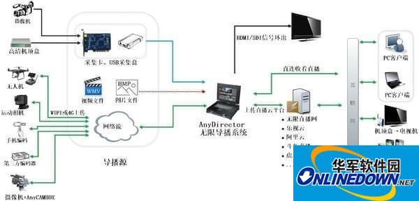 AnyDirector无限导播系统