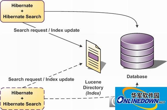 Hibernate Search数据库搜索工具