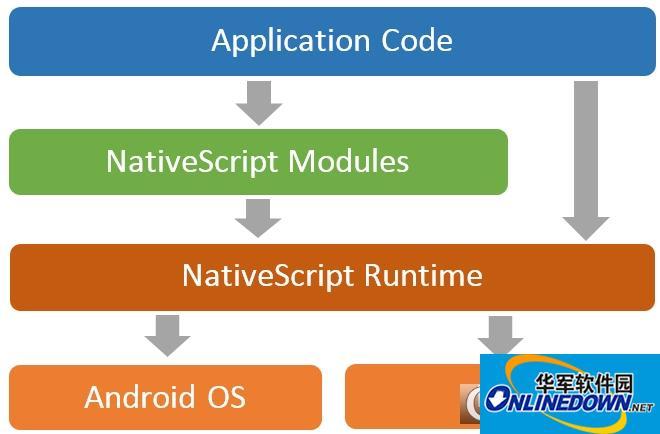 NativeScript 跨平台开发软件