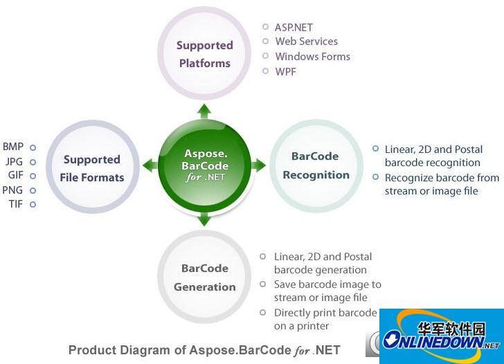 Aspose.BarCode条形码生成和识别组件