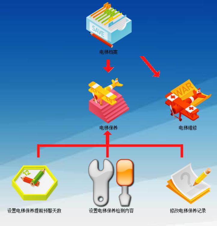 電梯管理系統