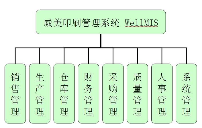 威美印刷管理软件
