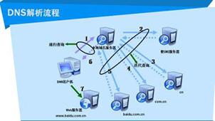 dns解析软件
