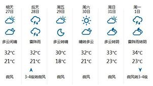 天气预报插件合集