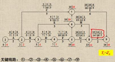 双代号网络图计算