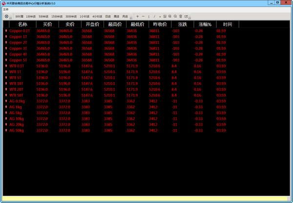 中天联合商品分析系统
