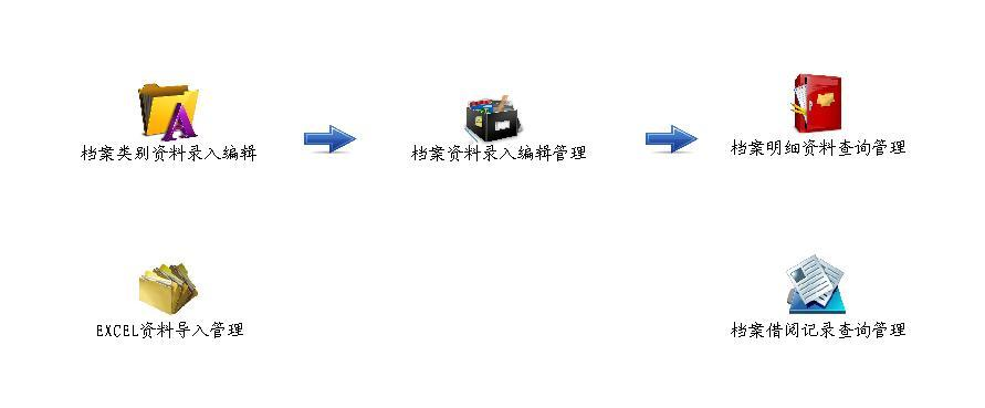 好用电子档案管理系统 3.28 单机版