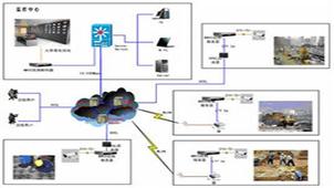 远程视频监控专题