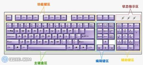 键盘图大全
